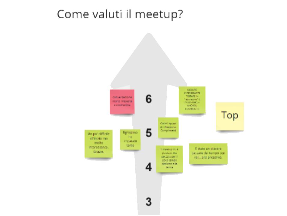"""Feedback ricevuto dai partecipanti al termine del meetup """"Team cross-funzionali per lo sviluppo di prodotti e servizi: lusso o necessità?"""" di Agile Spirit"""