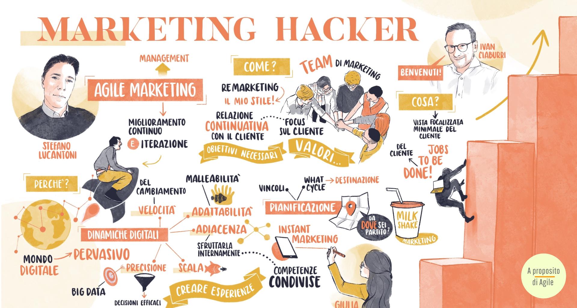 Agile Marketing - Webinar - inspearit - A proposito di Agile - Giulia Coppola