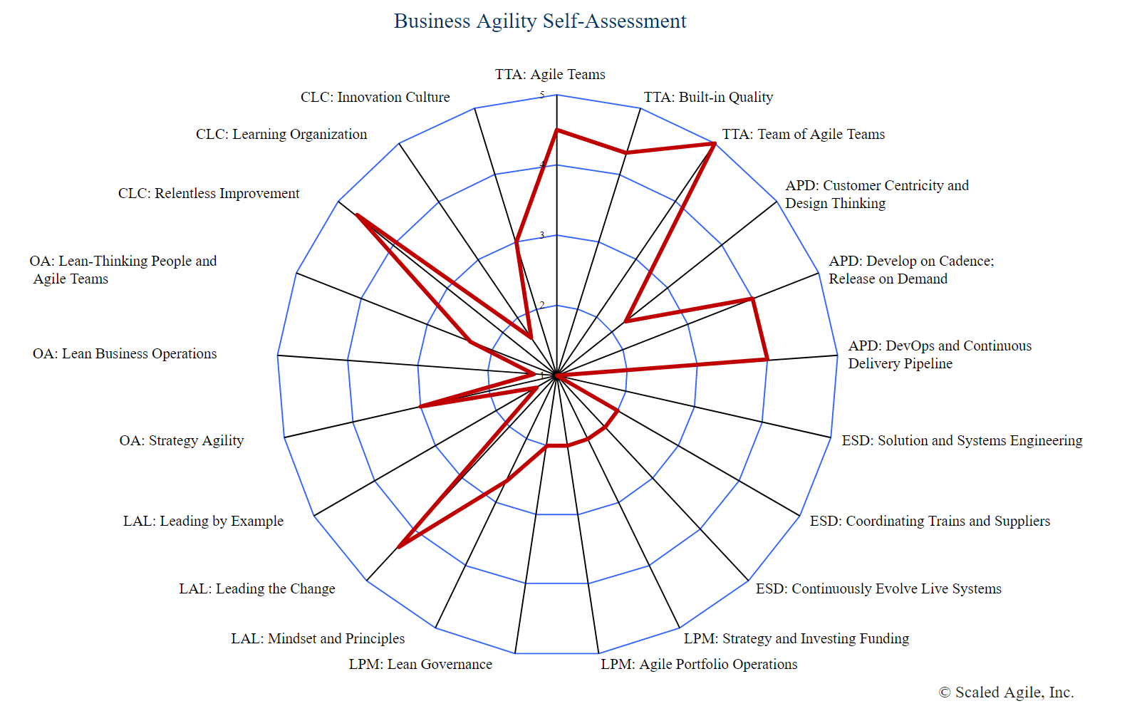 Business Agility Self-Assessment