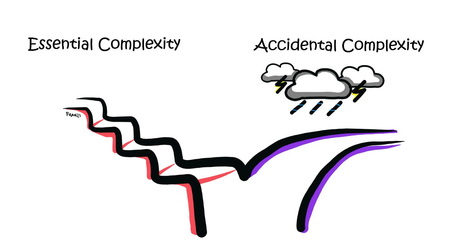 Metodologia Scrum: istruzioni per l'uso… - complexity