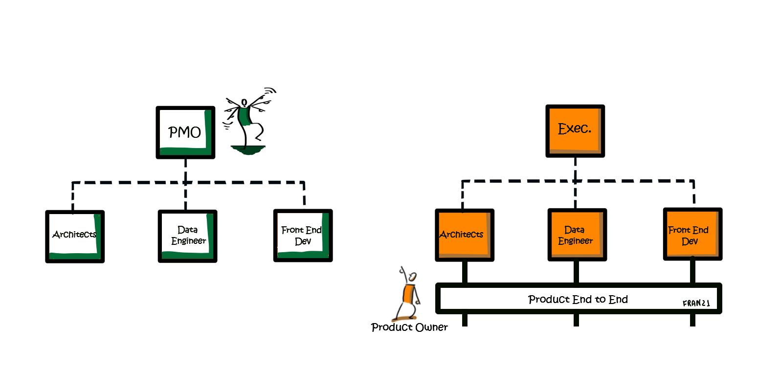 Metodologia Scrum: istruzioni per l'uso… - conway