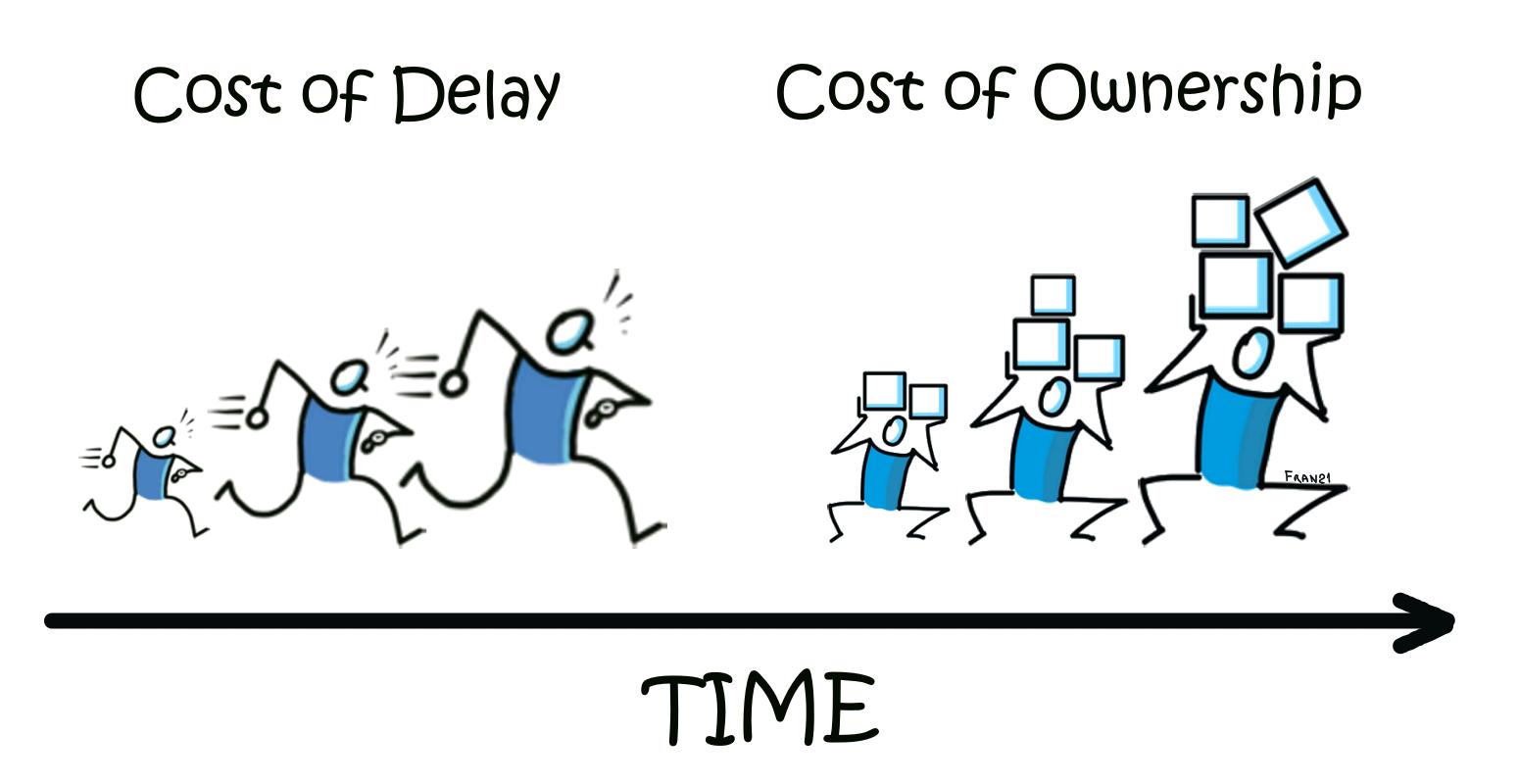 Metodologia Scrum: istruzioni per l'uso… - cost of ownership and cost of delay