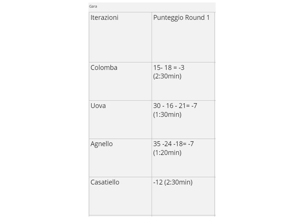 MeetUp Pizza Game! - Punteggio round 1